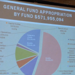 2% tax increase for JC BOE budget, no added funding for charter school enrollment