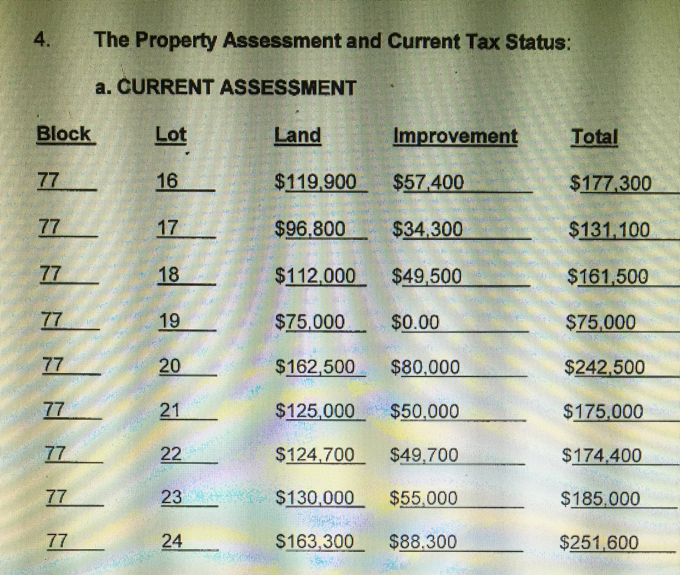 Property assement and tax schedule of Resnicks Redevelopment Plan