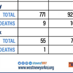 West New York discloses 1st COVID-19-related death, sets up number for text updates