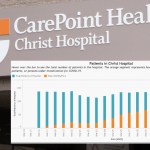 123 patients at Christ Hospital due to COVID-19 symptoms, 23 discharged home in April