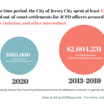 Jersey City activists look to state legislature to grant subpoena power for CCRBs